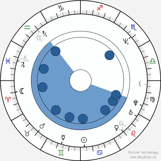 Pavla Tomicová wikipedie, horoscope, astrology, instagram