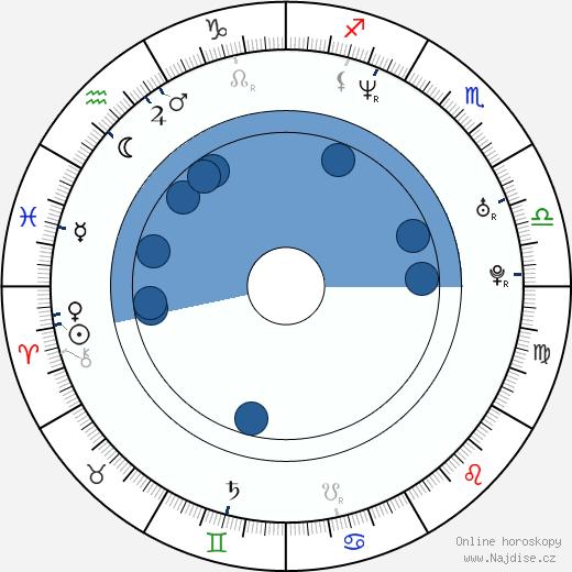 Pavlína Baburková-Kratochvílová wikipedie, horoscope, astrology, instagram