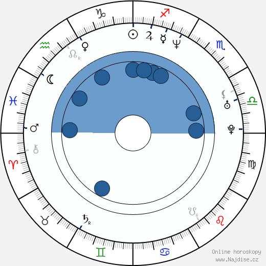 Pavlína Wolfová wikipedie, horoscope, astrology, instagram
