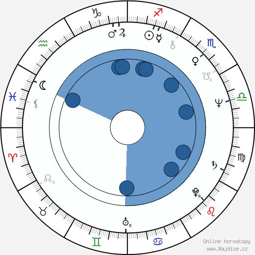 Pavol Hammel wikipedie, horoscope, astrology, instagram
