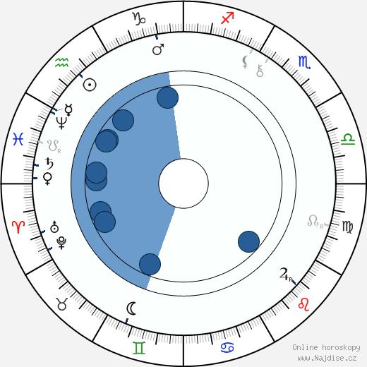 Pavol Országh Hviezdoslav wikipedie, horoscope, astrology, instagram