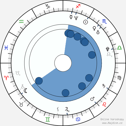 Pawel Podgórski wikipedie, horoscope, astrology, instagram