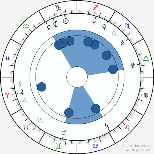 Paz Vega wikipedie, horoscope, astrology, instagram