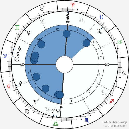 Pedro Aspe wikipedie, horoscope, astrology, instagram