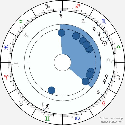 Pedro Moreira Salles wikipedie, horoscope, astrology, instagram