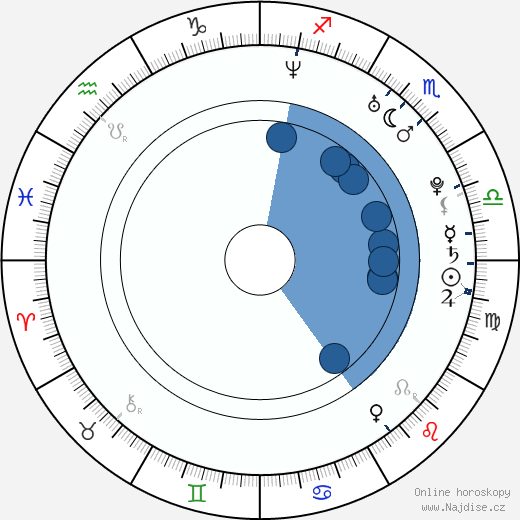 Pedro Moreno wikipedie, horoscope, astrology, instagram