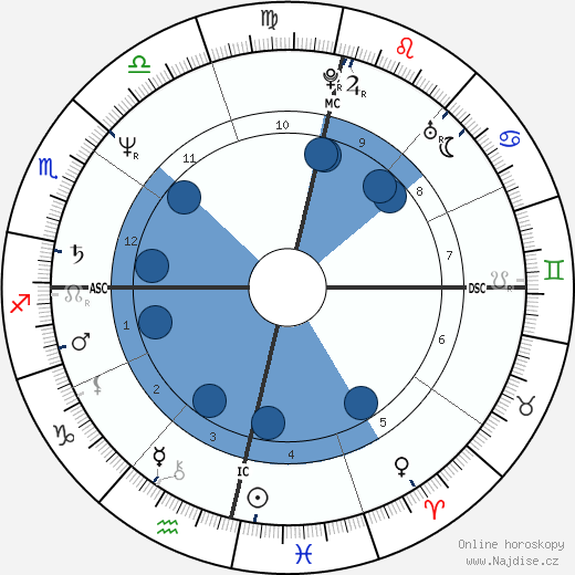 Pedro Tornaghi wikipedie, horoscope, astrology, instagram