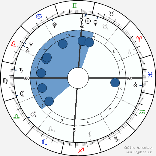 Peggy Lee wikipedie, horoscope, astrology, instagram