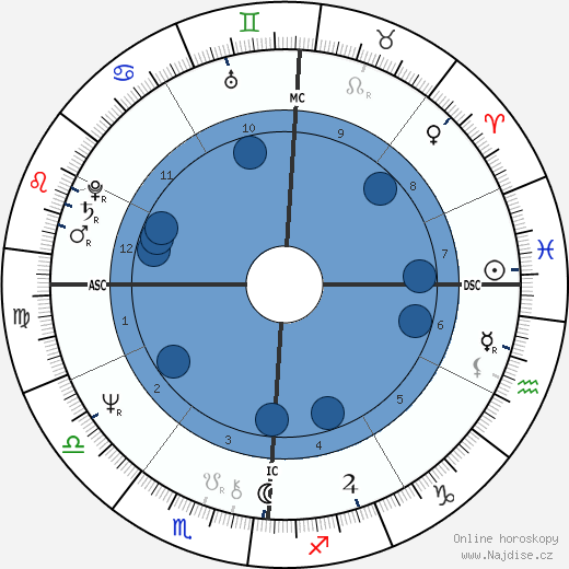 Peggy Schibi wikipedie, horoscope, astrology, instagram