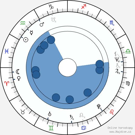Pekka Sarmanto wikipedie, horoscope, astrology, instagram