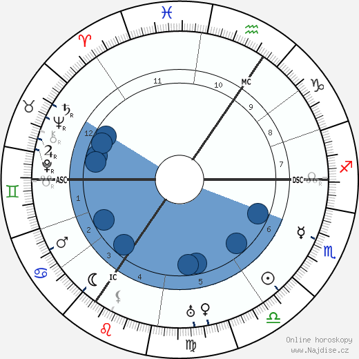 Pelham Grenville Wodehouse wikipedie, horoscope, astrology, instagram