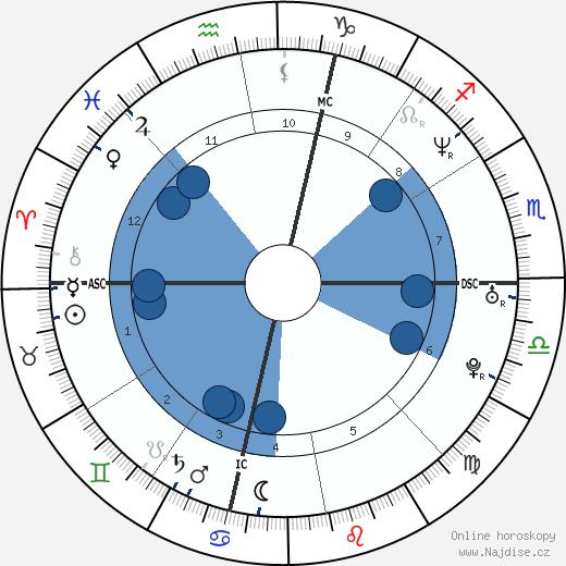 Penélope Cruz wikipedie, horoscope, astrology, instagram