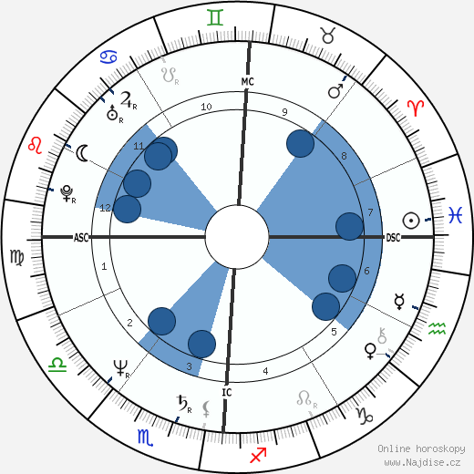 Penn Jillette wikipedie, horoscope, astrology, instagram