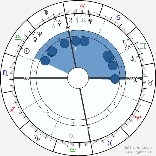 Penny Marshall wikipedie, horoscope, astrology, instagram