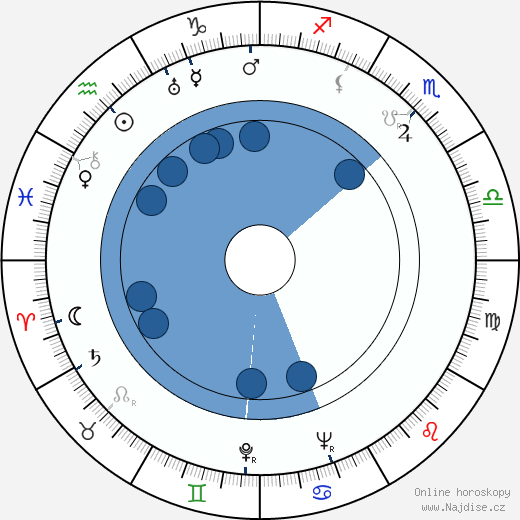 Pentti Saares wikipedie, horoscope, astrology, instagram