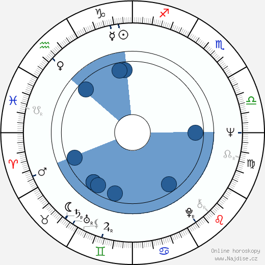 Pentti Saaritsa wikipedie, horoscope, astrology, instagram