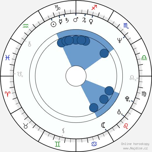 Per Fly wikipedie, horoscope, astrology, instagram