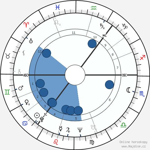 Per Nørgård wikipedie, horoscope, astrology, instagram