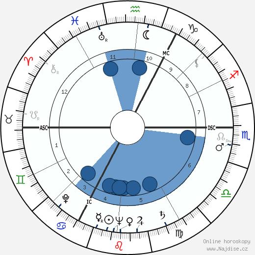 Percy Herbert wikipedie, horoscope, astrology, instagram