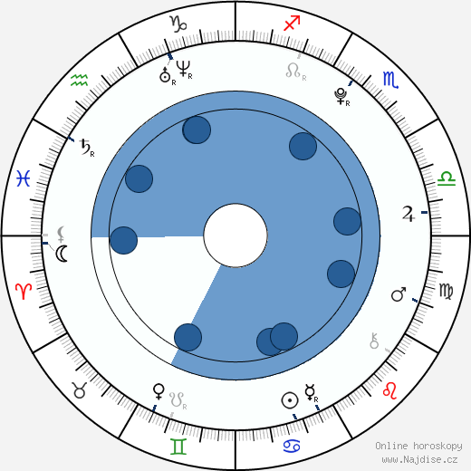 Perrie Edwards wikipedie, horoscope, astrology, instagram