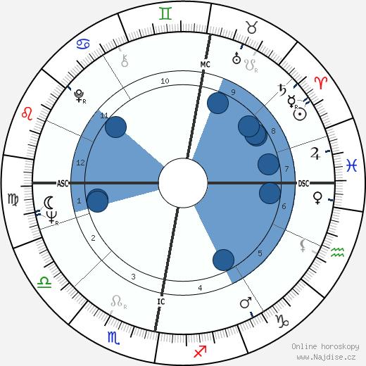 Pertti Paasio wikipedie, horoscope, astrology, instagram