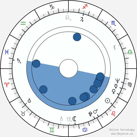 Pertti Roisko wikipedie, horoscope, astrology, instagram
