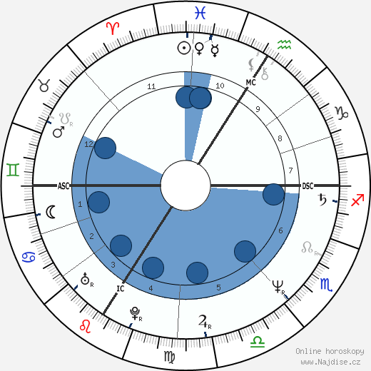 Pervenche Berés wikipedie, horoscope, astrology, instagram