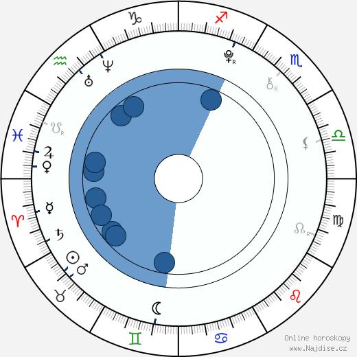 Péťa Fořtová wikipedie, horoscope, astrology, instagram