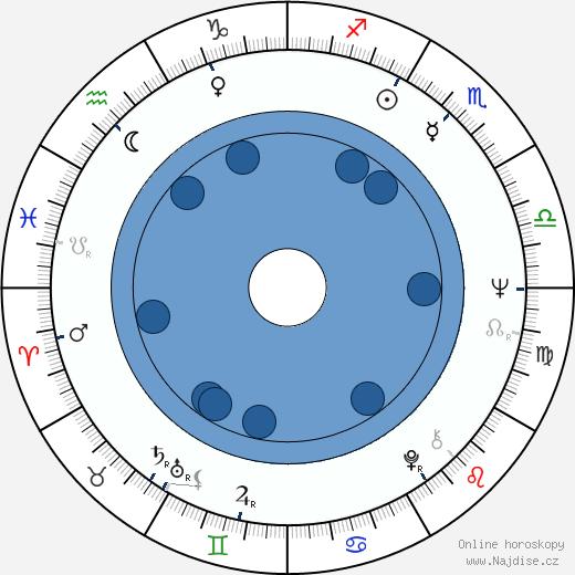 Pete Best wikipedie, horoscope, astrology, instagram