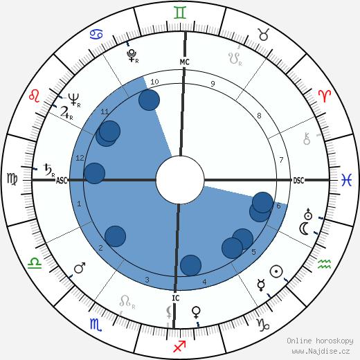 Pete C. Sianis wikipedie, horoscope, astrology, instagram