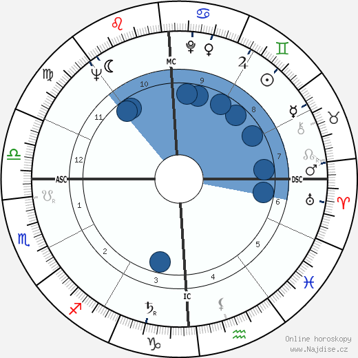Pete Conrad wikipedie, horoscope, astrology, instagram