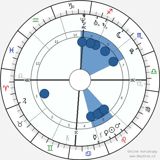 Pete Fatse wikipedie, horoscope, astrology, instagram