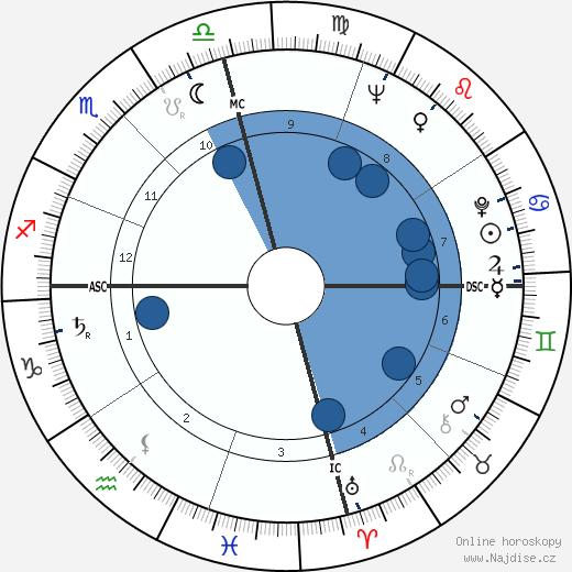 Pete Fountain wikipedie, horoscope, astrology, instagram