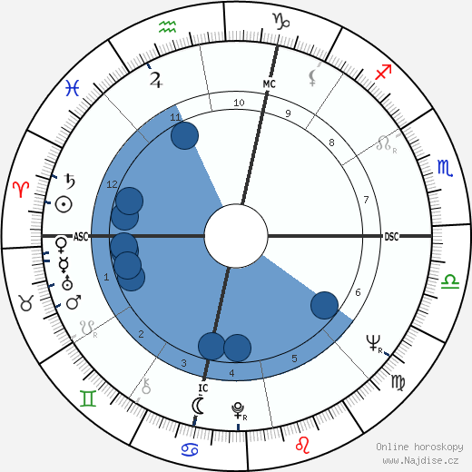 Pete La Roca wikipedie, horoscope, astrology, instagram