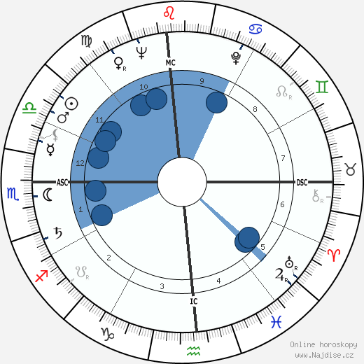 Pete McCloskey wikipedie, horoscope, astrology, instagram