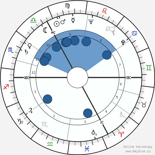 Pete Murray wikipedie, horoscope, astrology, instagram