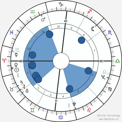 Pete Rose wikipedie, horoscope, astrology, instagram