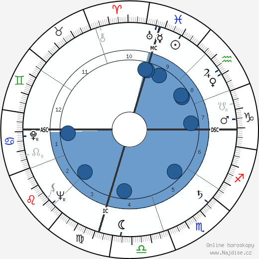 Pete Rozelle wikipedie, horoscope, astrology, instagram