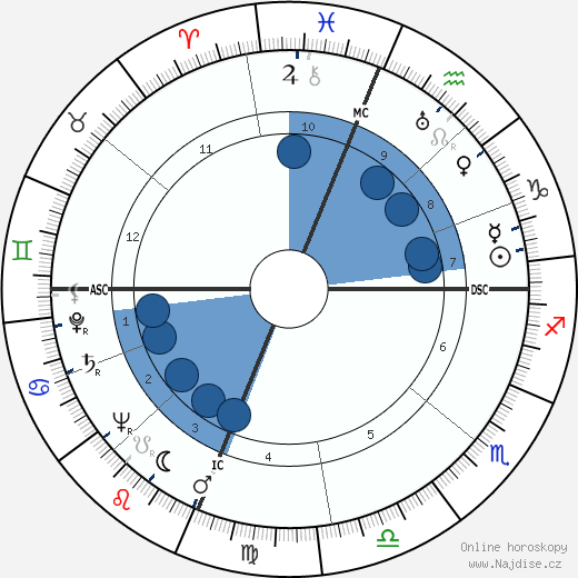 Pete Rugolo wikipedie, horoscope, astrology, instagram