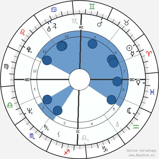 Pete Shelley wikipedie, horoscope, astrology, instagram