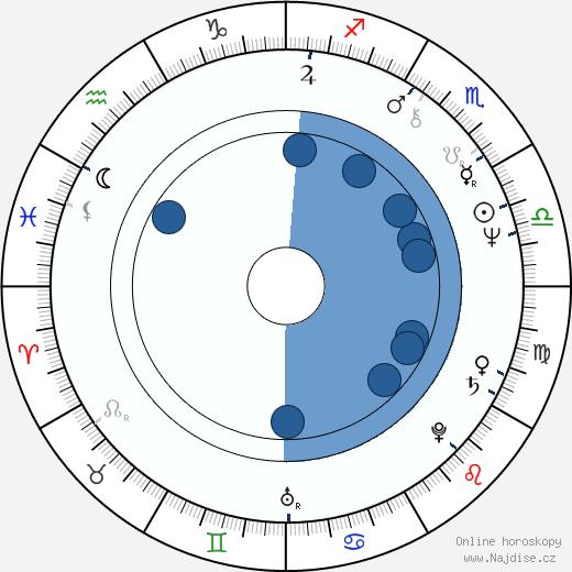 Pete Spencer wikipedie, horoscope, astrology, instagram