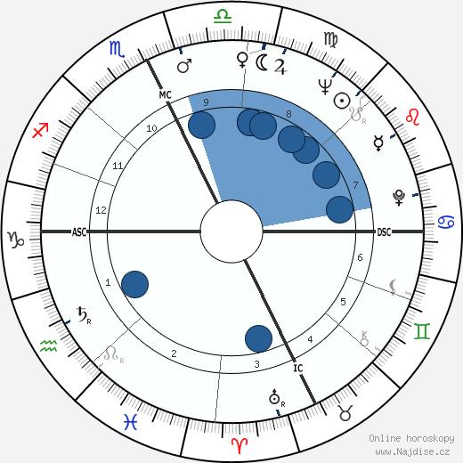 Pete Wilson wikipedie, horoscope, astrology, instagram