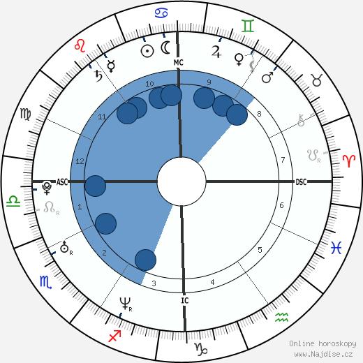 Peter Afarian wikipedie, horoscope, astrology, instagram