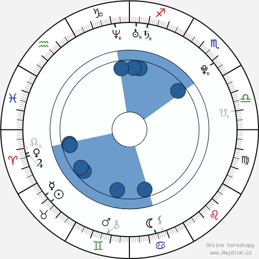 Peter Ahern wikipedie, horoscope, astrology, instagram