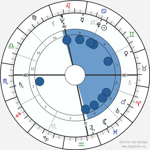 Peter Alexander wikipedie, horoscope, astrology, instagram