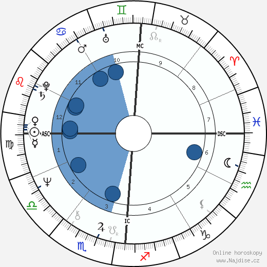 Peter Allman wikipedie, horoscope, astrology, instagram
