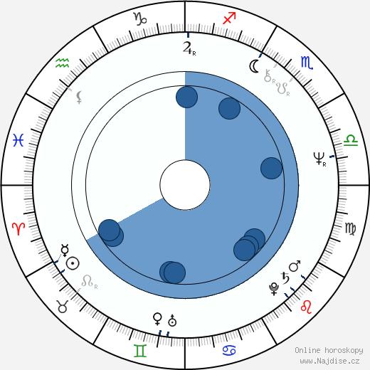 Péter Andorai wikipedie, horoscope, astrology, instagram