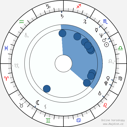 Peter Appel wikipedie, horoscope, astrology, instagram