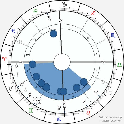 Peter Balin wikipedie, horoscope, astrology, instagram