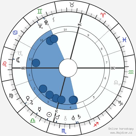 Peter Bamm wikipedie, horoscope, astrology, instagram